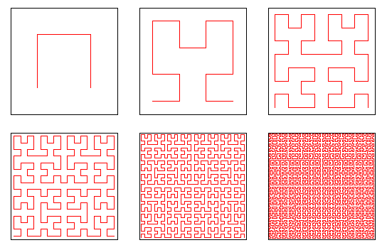Different orders of the Hilbert Curve